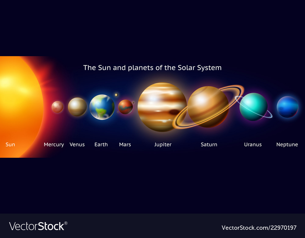 Set of planets of the solar system milky way