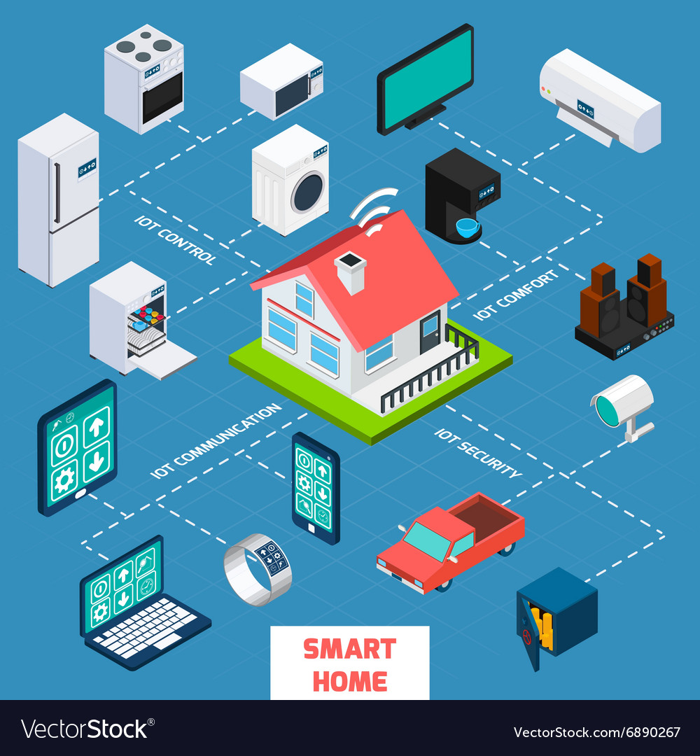 Smart home isometric flowchart icon vector image