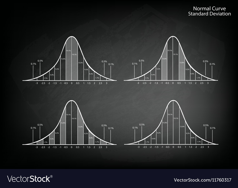 Set of Normal Distribution Diagram