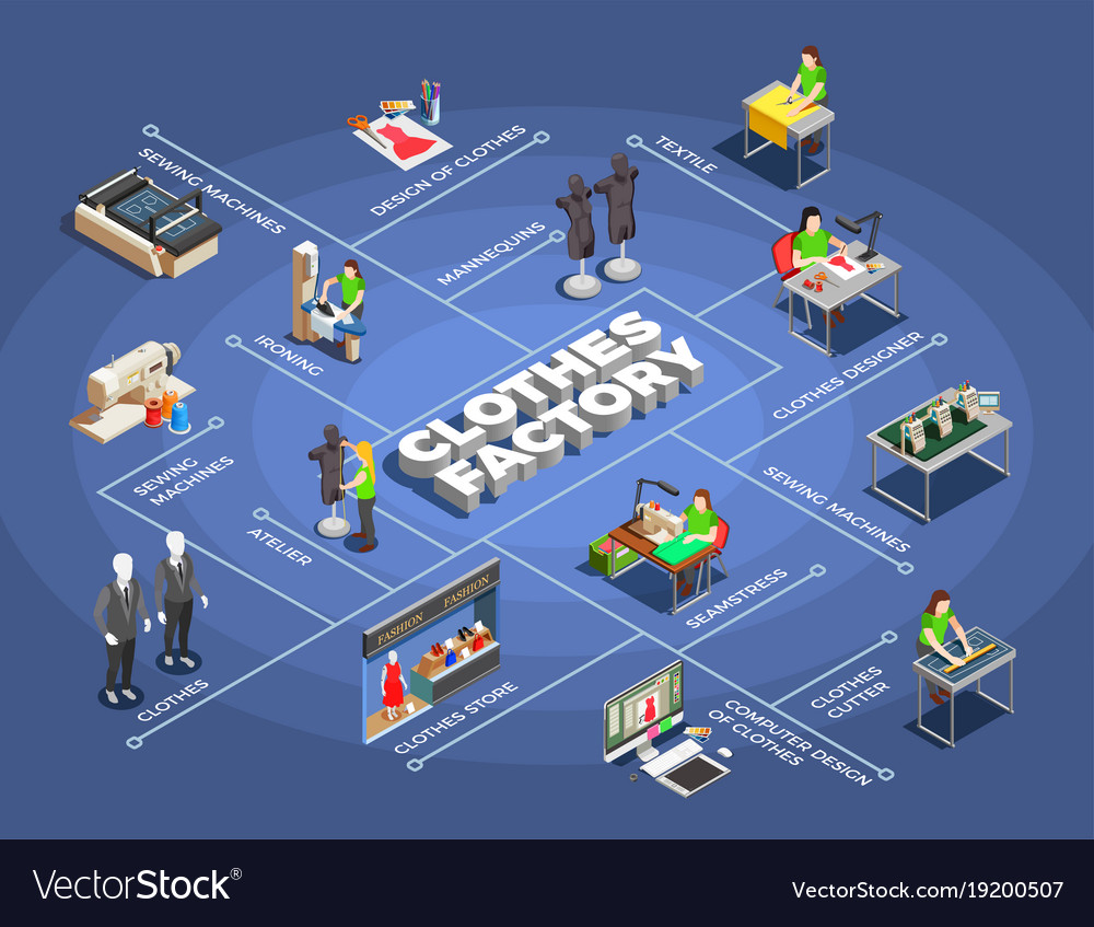 Fashion Clothes Factory Isometric Flowchart Vector Image