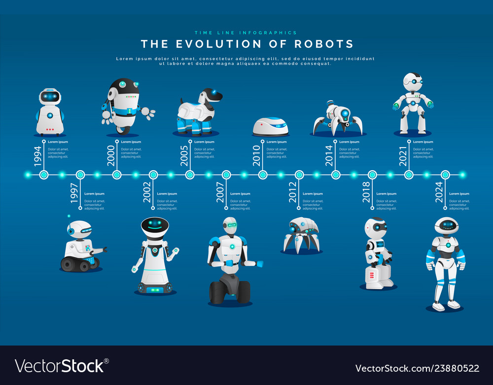 Modern androids and humanoids evolution of robots