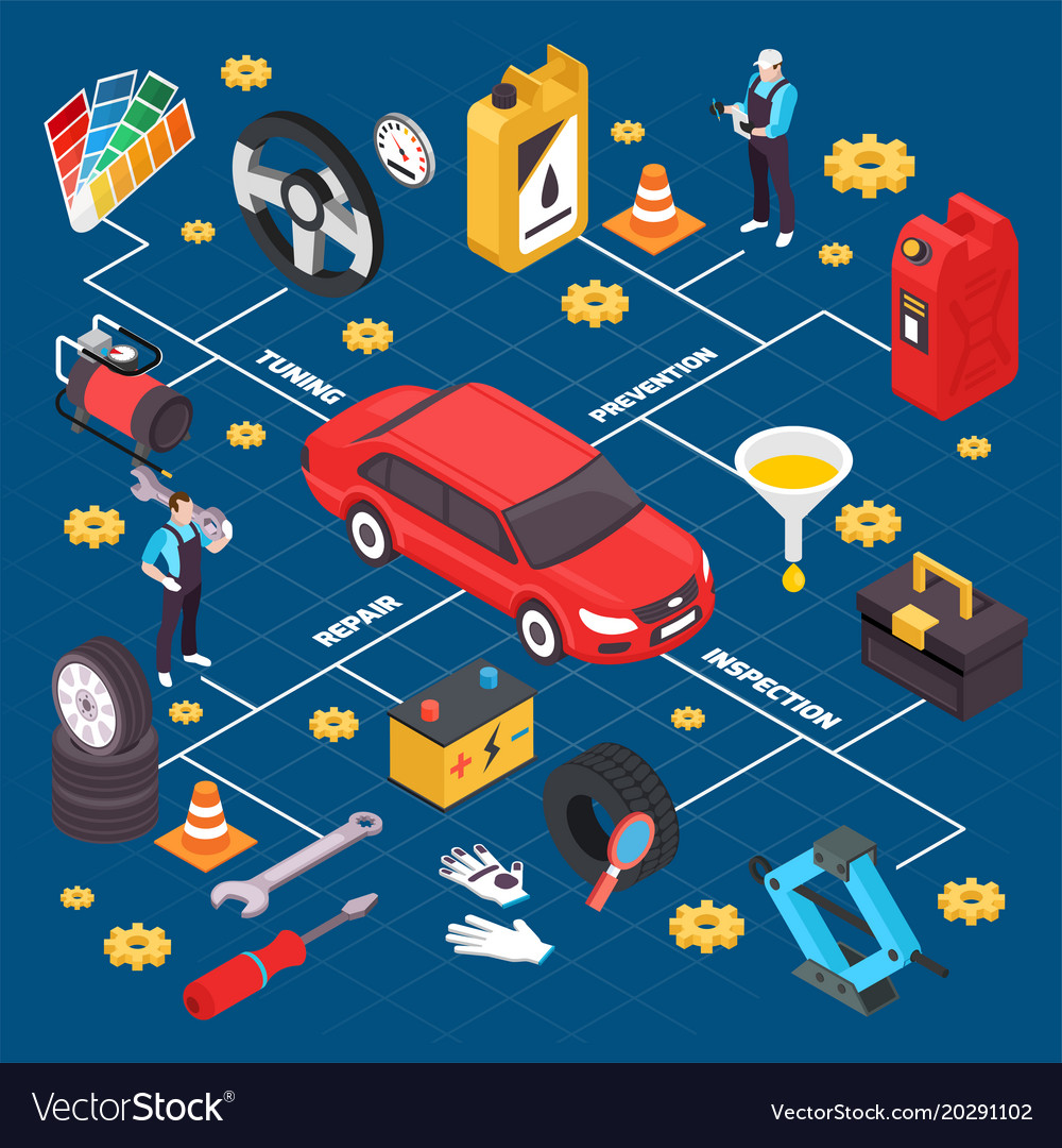 Car service isometric flowchart