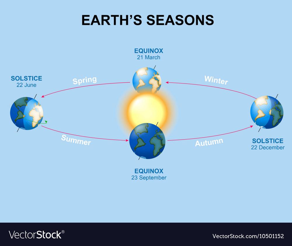 Earths seasons