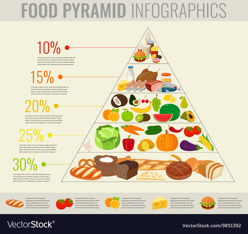 Food pyramid healthy eating infographic Healthy