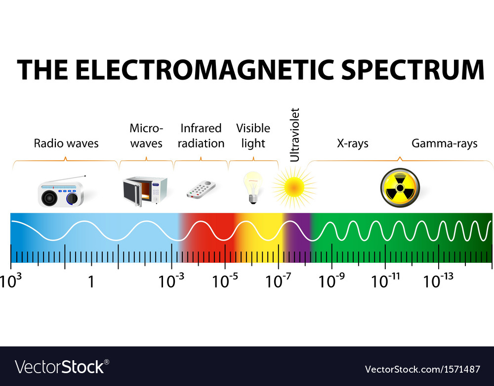 The electromagnetic spectrum diagram
