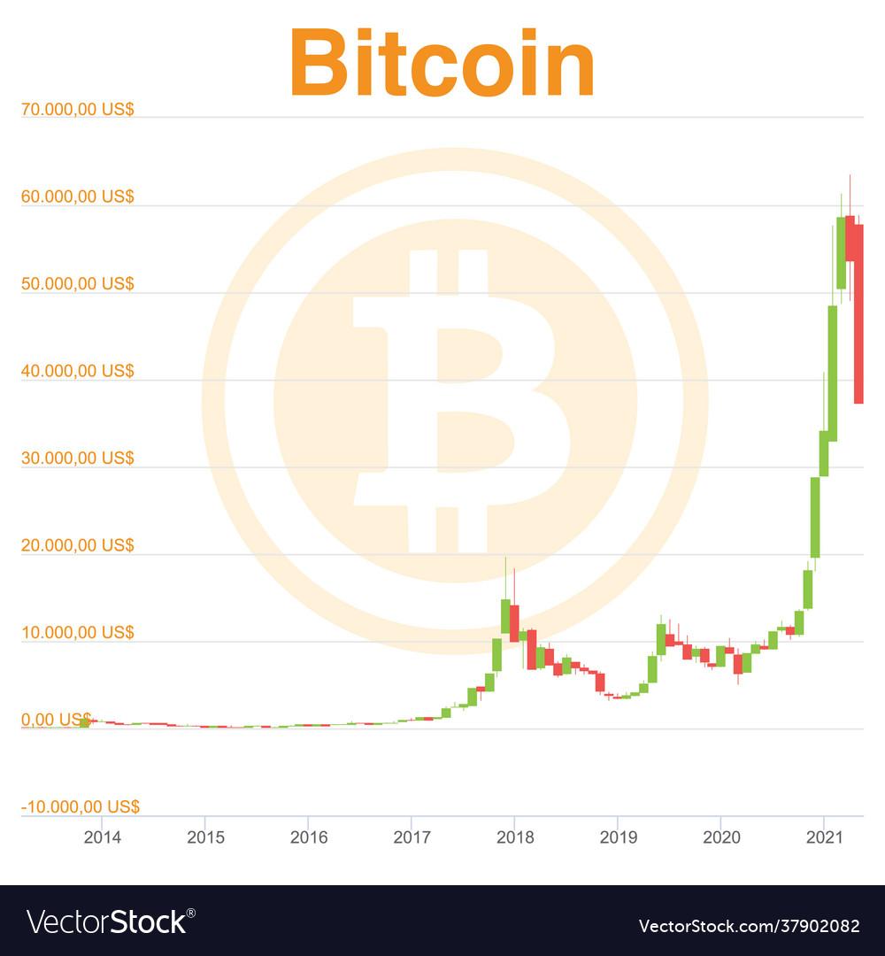 Candles chart bitcoin from beginning