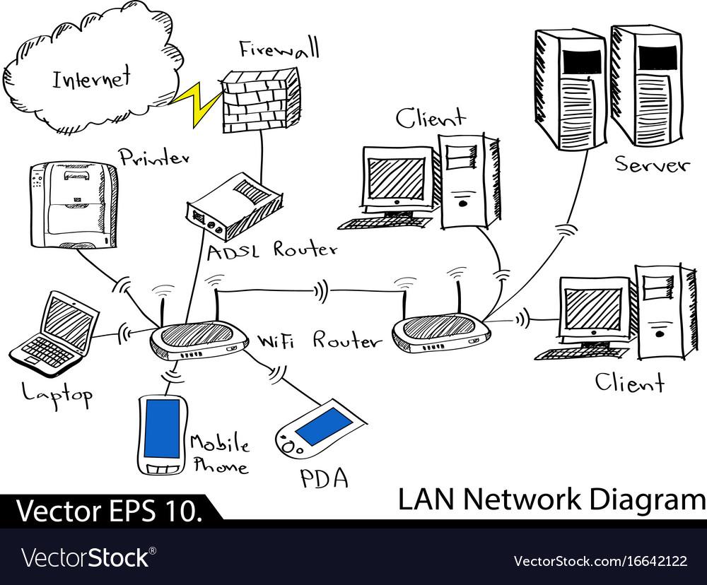 Lan network diagram on