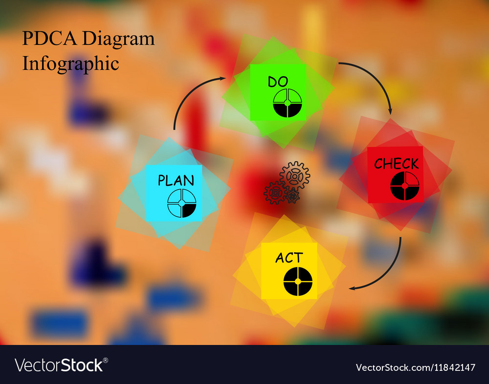 Infographic template with motif of PDCA method vector image