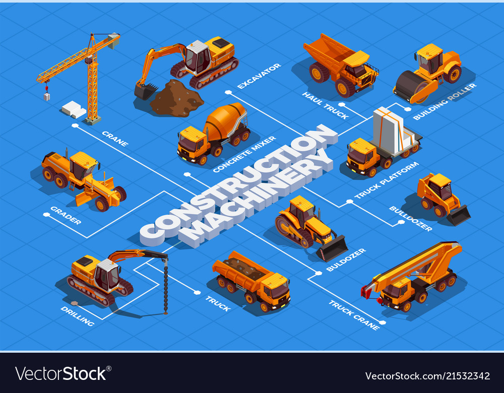 Construction machinery isometric flowchart