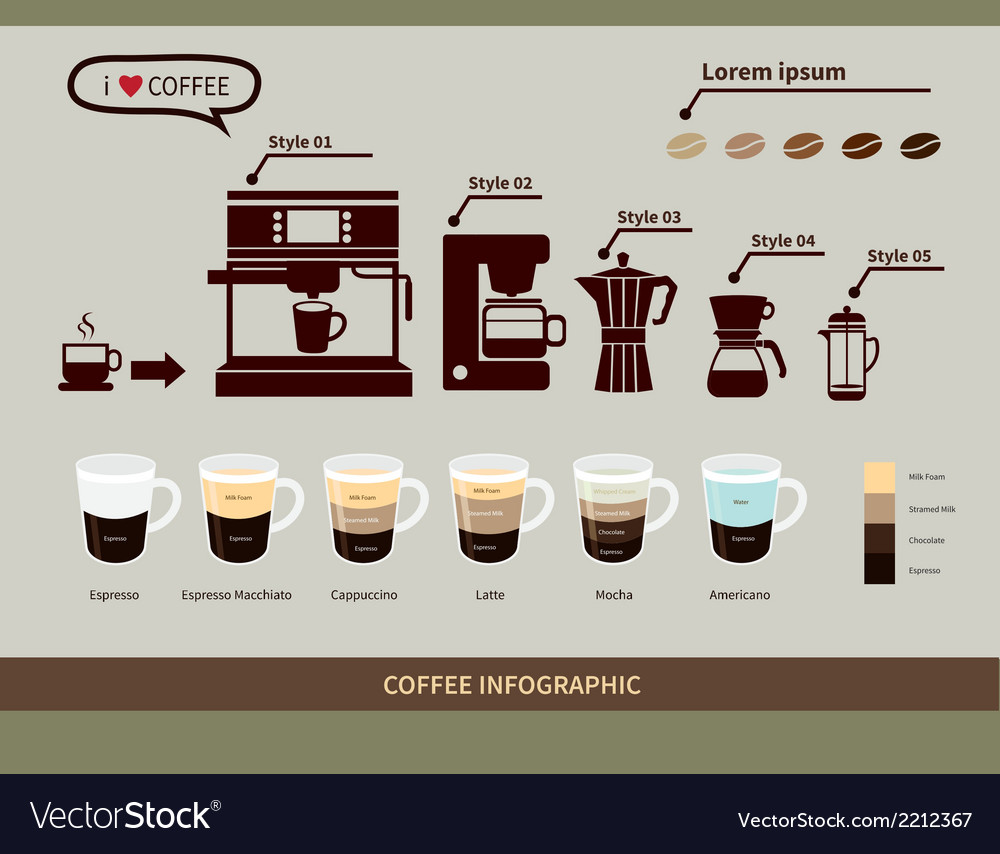 coffee-infographic-elements-types-of-cof