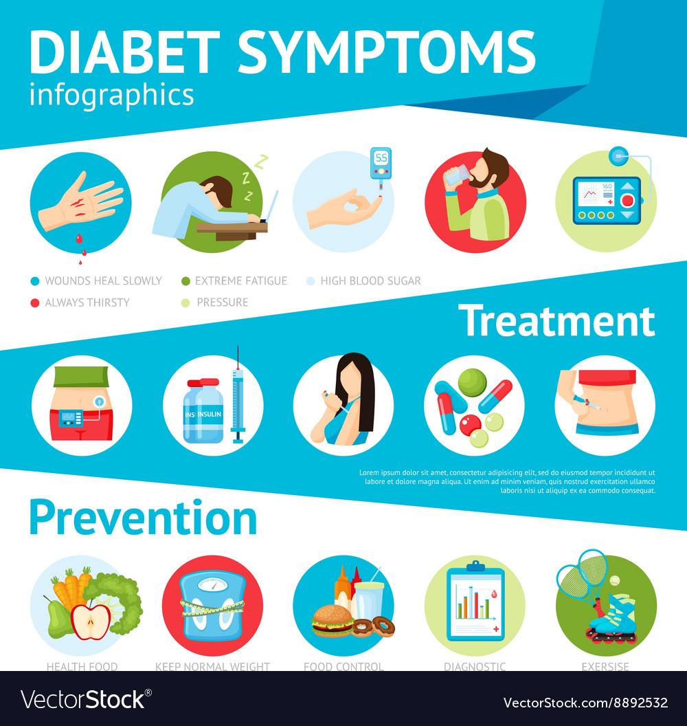 Diabetes symptoms flat infographic poster