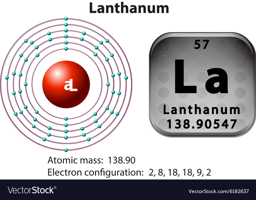 Symbol And Electron Diagram For Lanthanum Vector Image