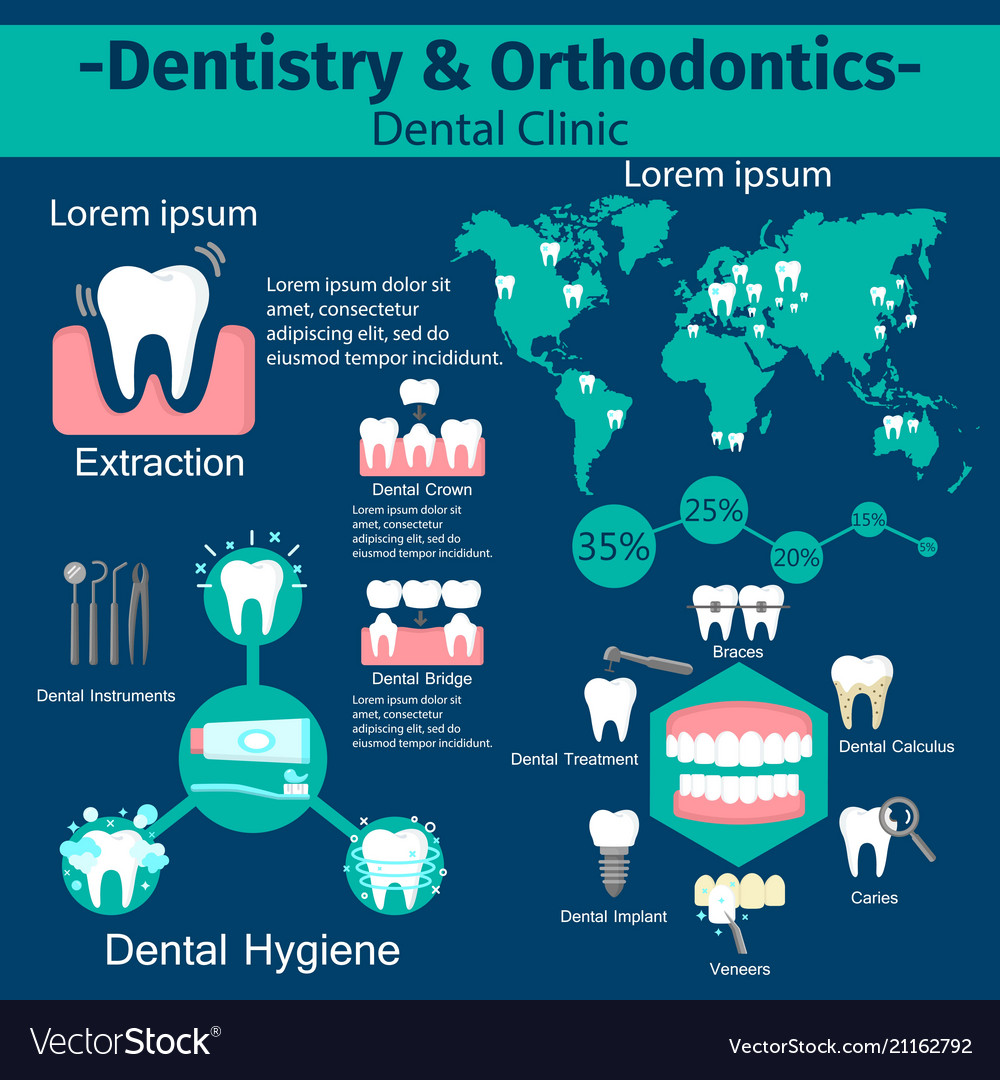 dentistry-and-orthodontics-infographic-s