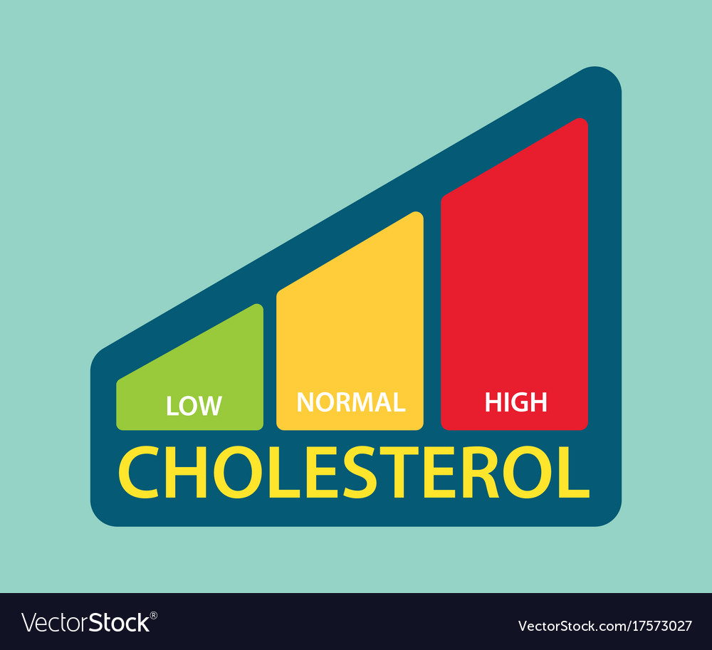 A cholesterol level bar with low medium and high