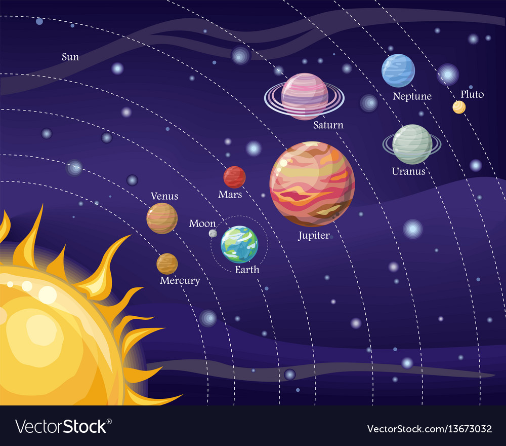 what causes the planets and moons in our solar system to orbit the sun - photo #17