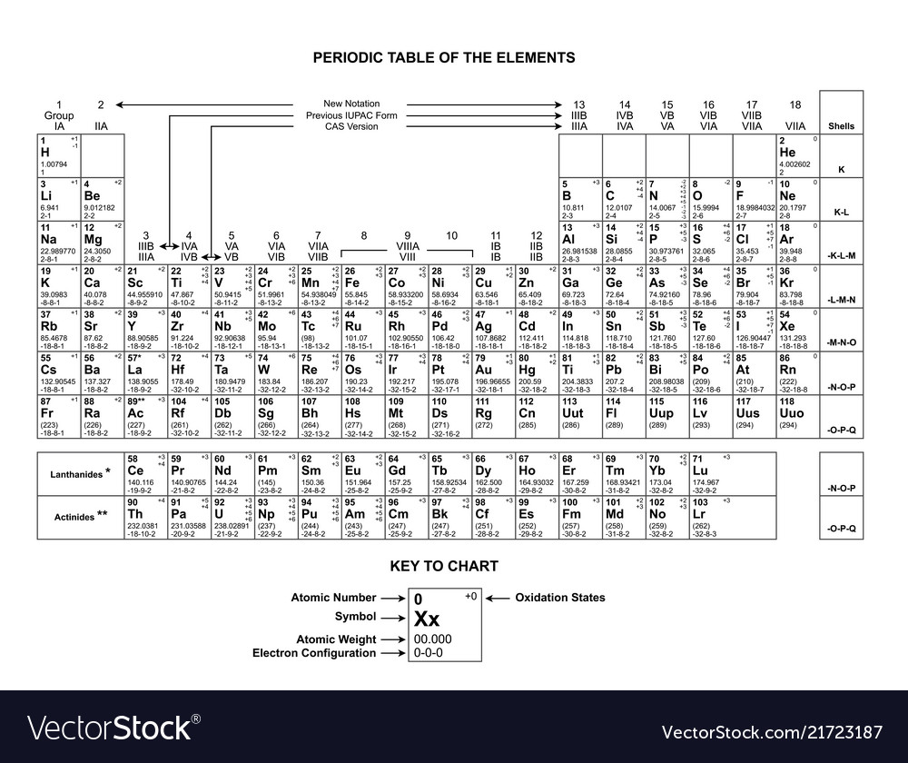 Periodic table chart column periodic table chart