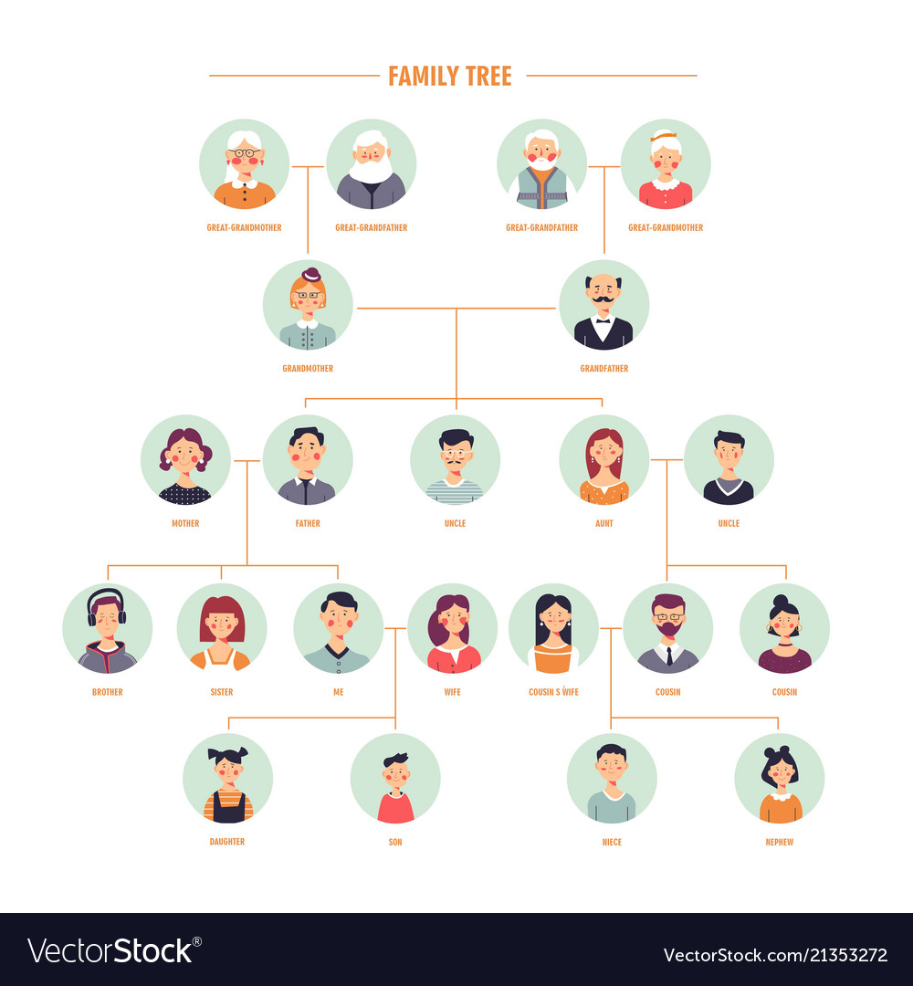 Family tree genealogy branches template