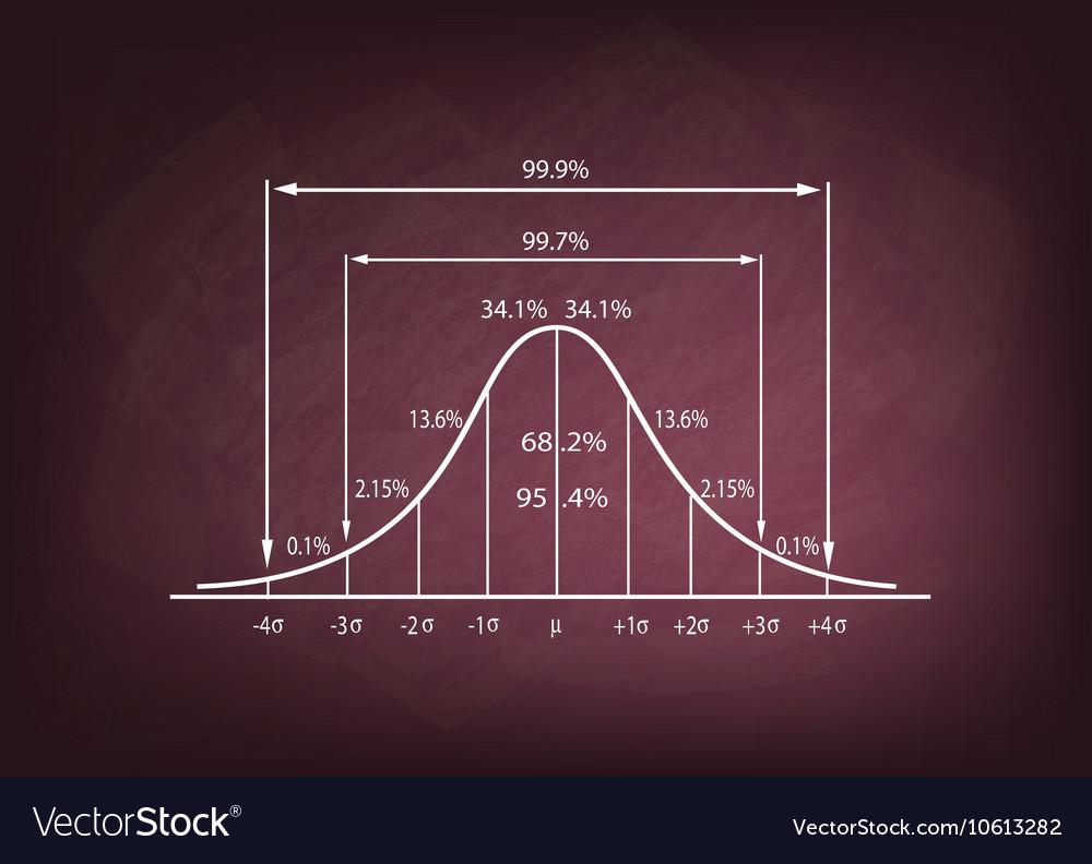 Standard Deviation Diagram on A Chalkboard