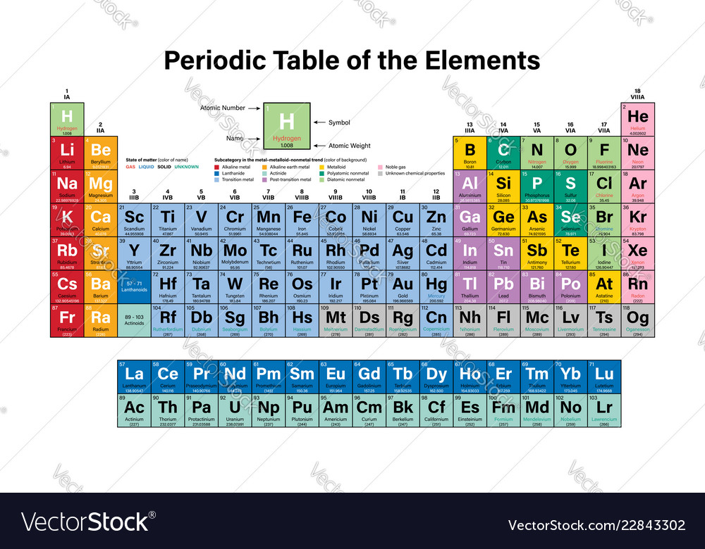 Periodic Table Of The Elements Colorful