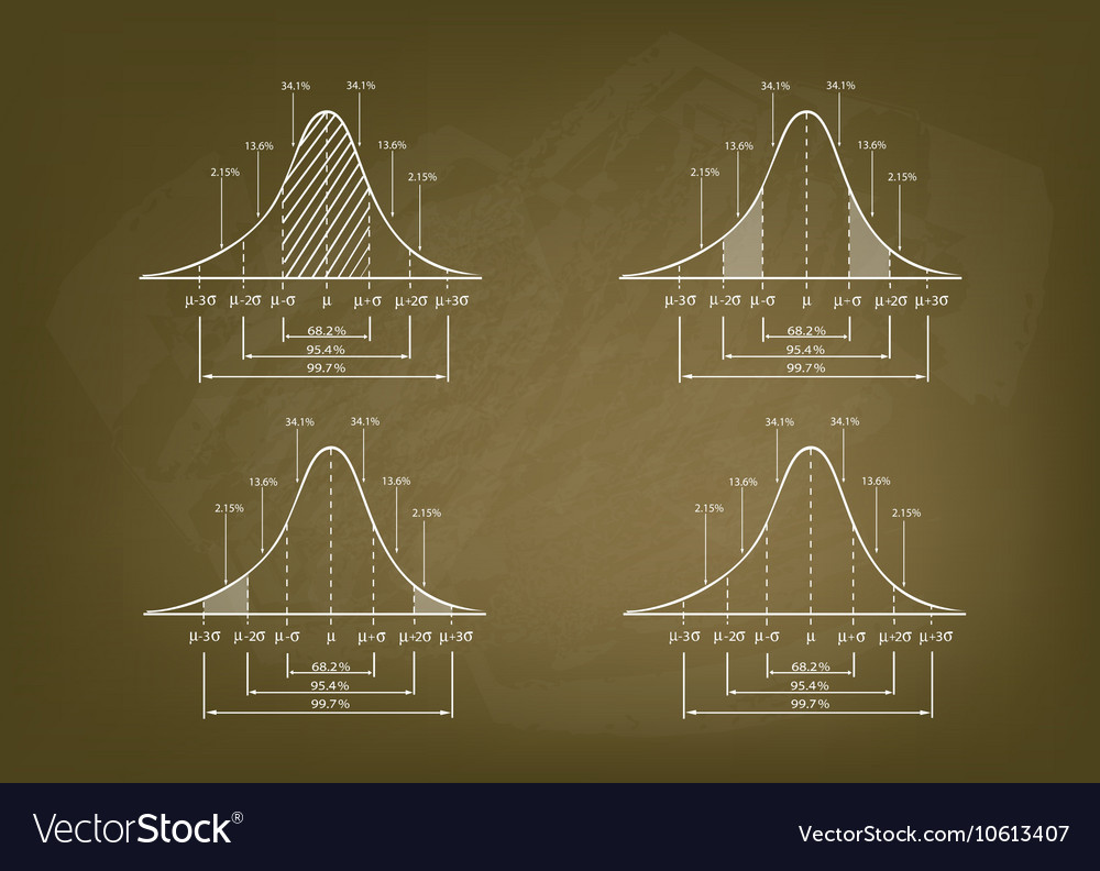 Standard Deviation Diagram Graph vector image
