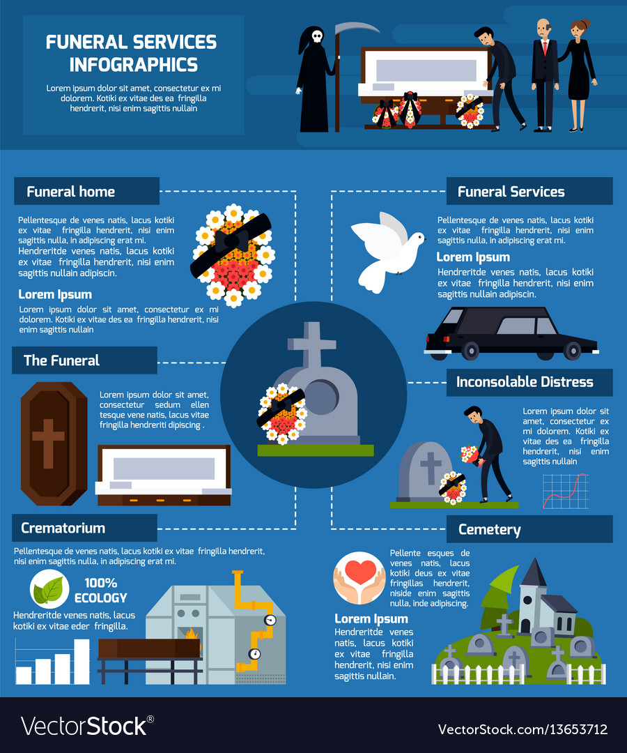 Funeral services flat infographics vector image