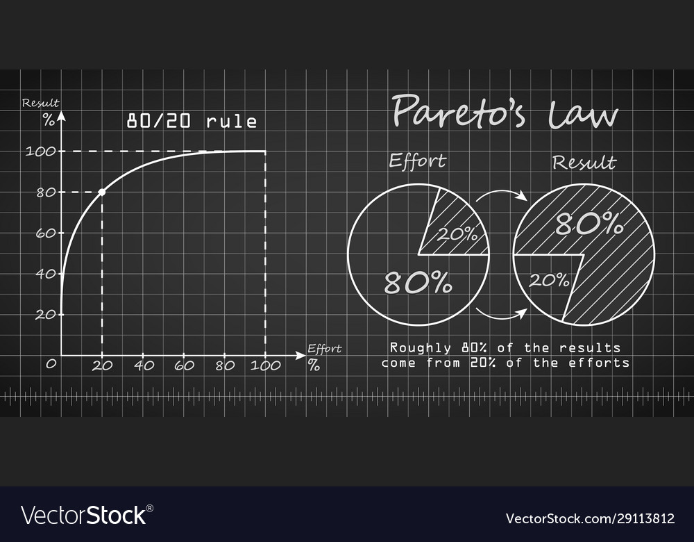 Paretos law graph and chart blueprint templates
