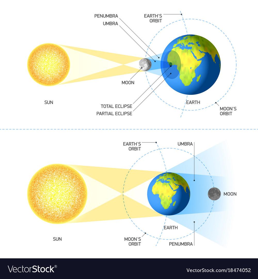 Solar And Lunar Eclipses Royalty Free Vector Image Illustration System Orbit Diagram Digital