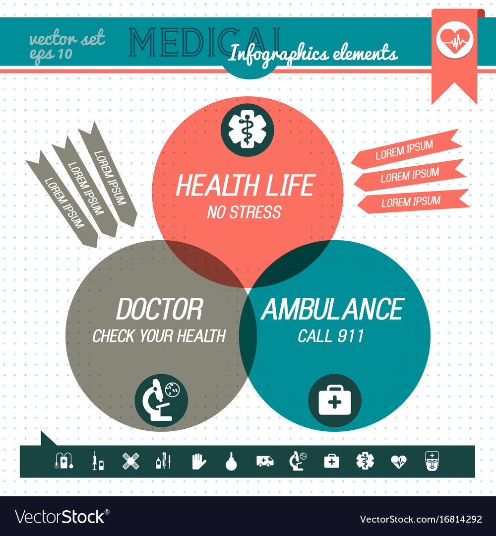 Three part medical infographic