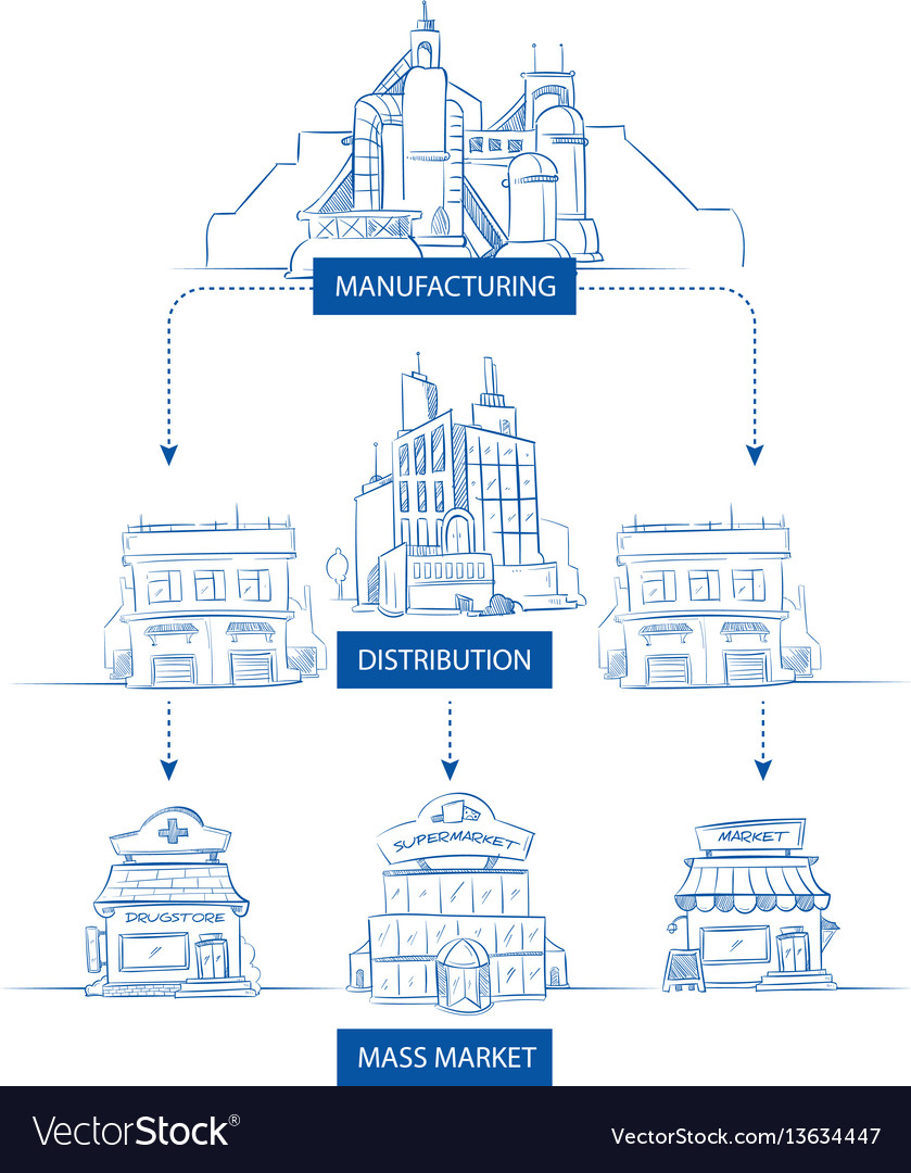 Supply chain with industry factory warehouse