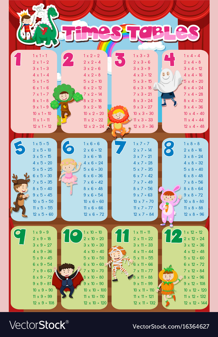 Times tables chart with kids in costume in