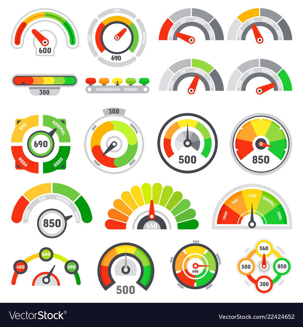 Credit score speedometer goods rating indication