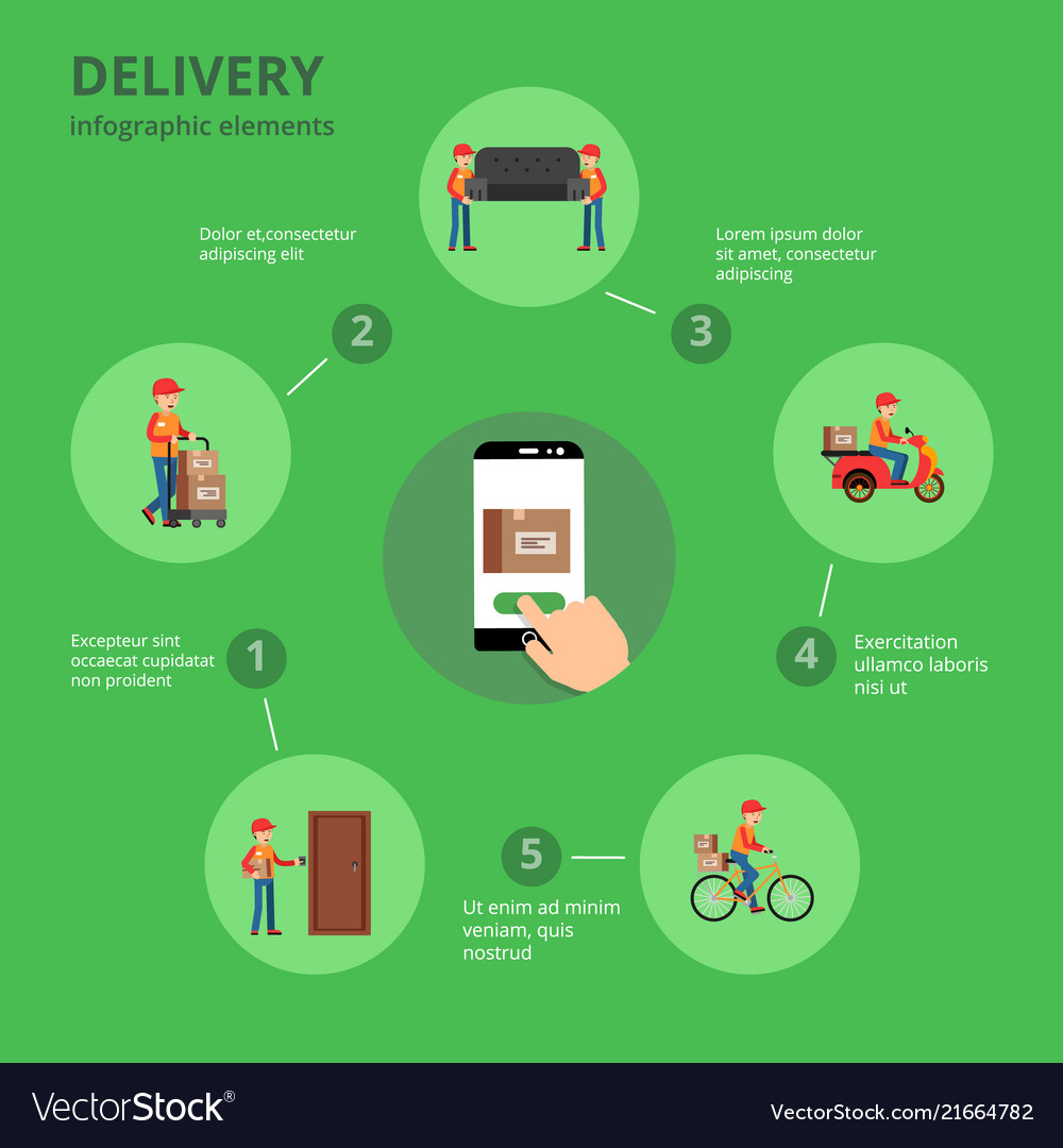Transportation and delivery of infographics