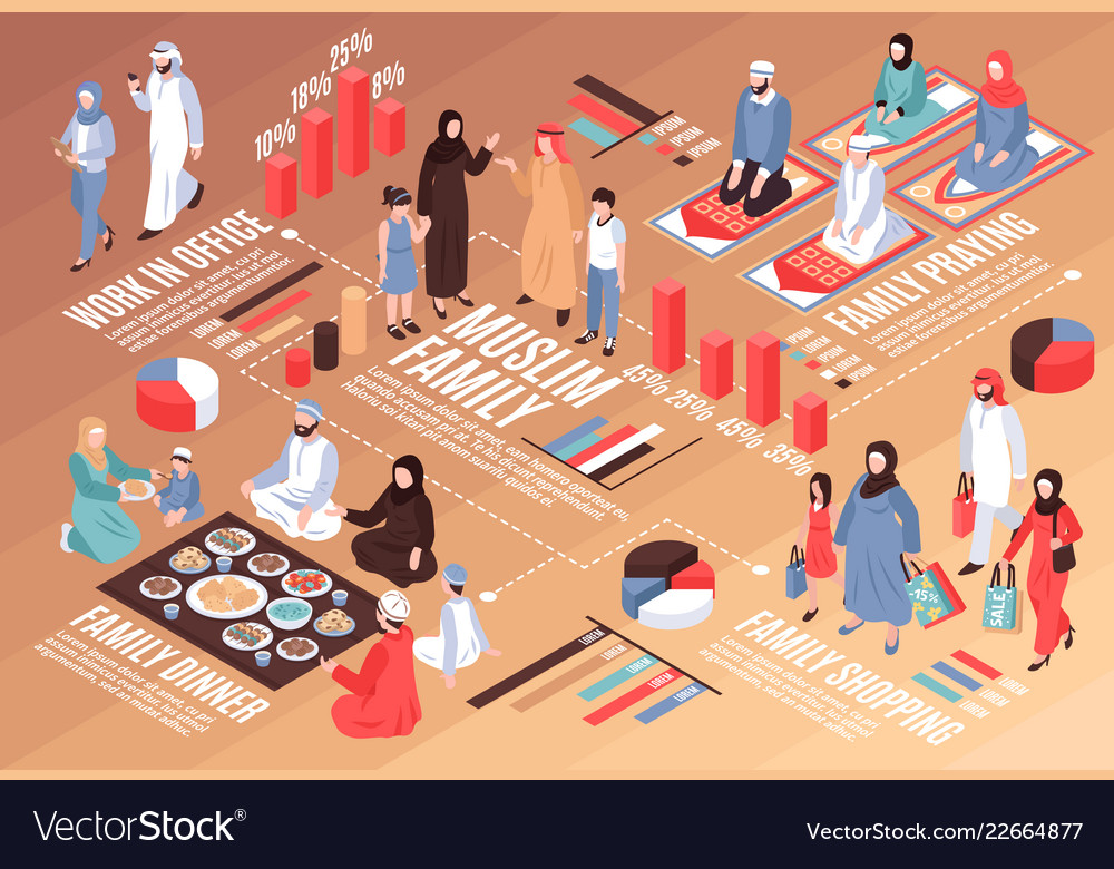 Arab family isometric flowchart