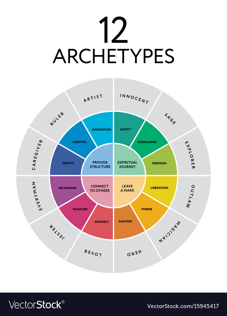 12 Character Archetypes