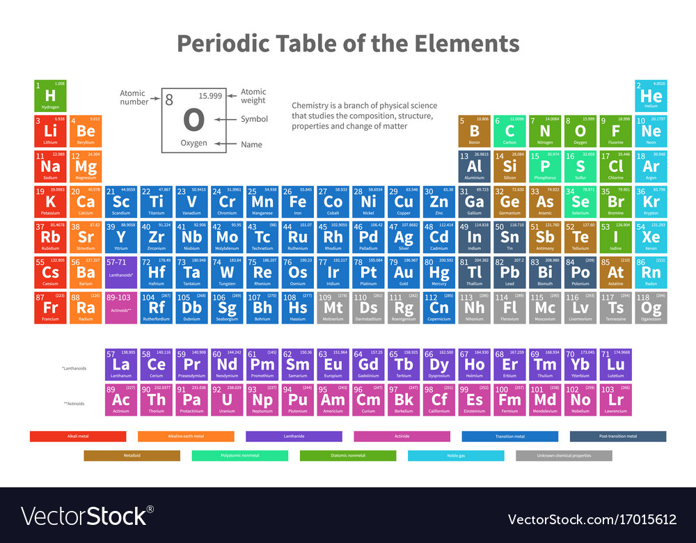 Chemical periodic table of elements with color vector image