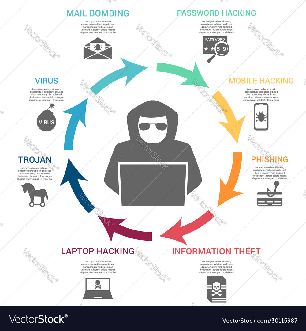 Hacking infographic concept