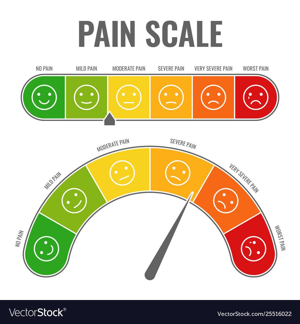 Pain scale horizontal gauge measurement