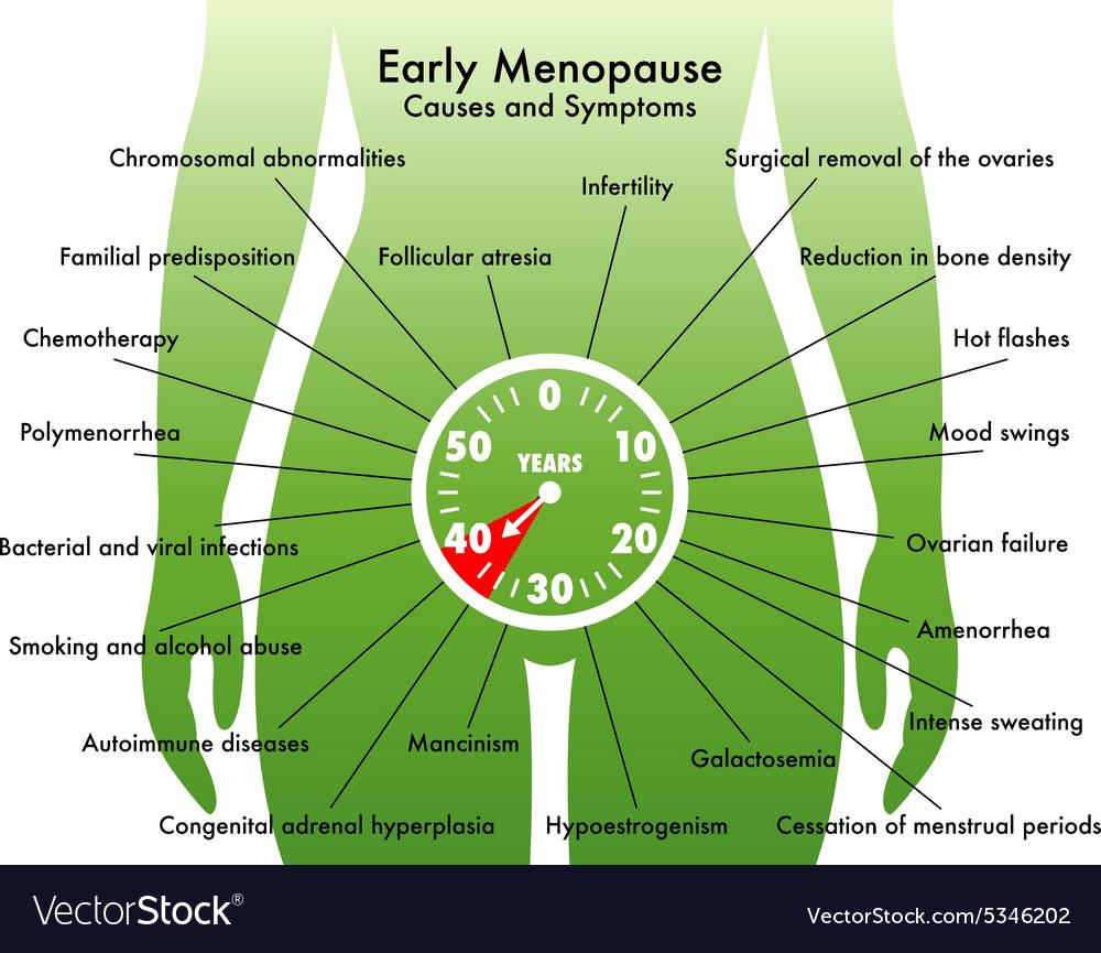 Early Menopause Royalty Free Vector Image Vectorstock