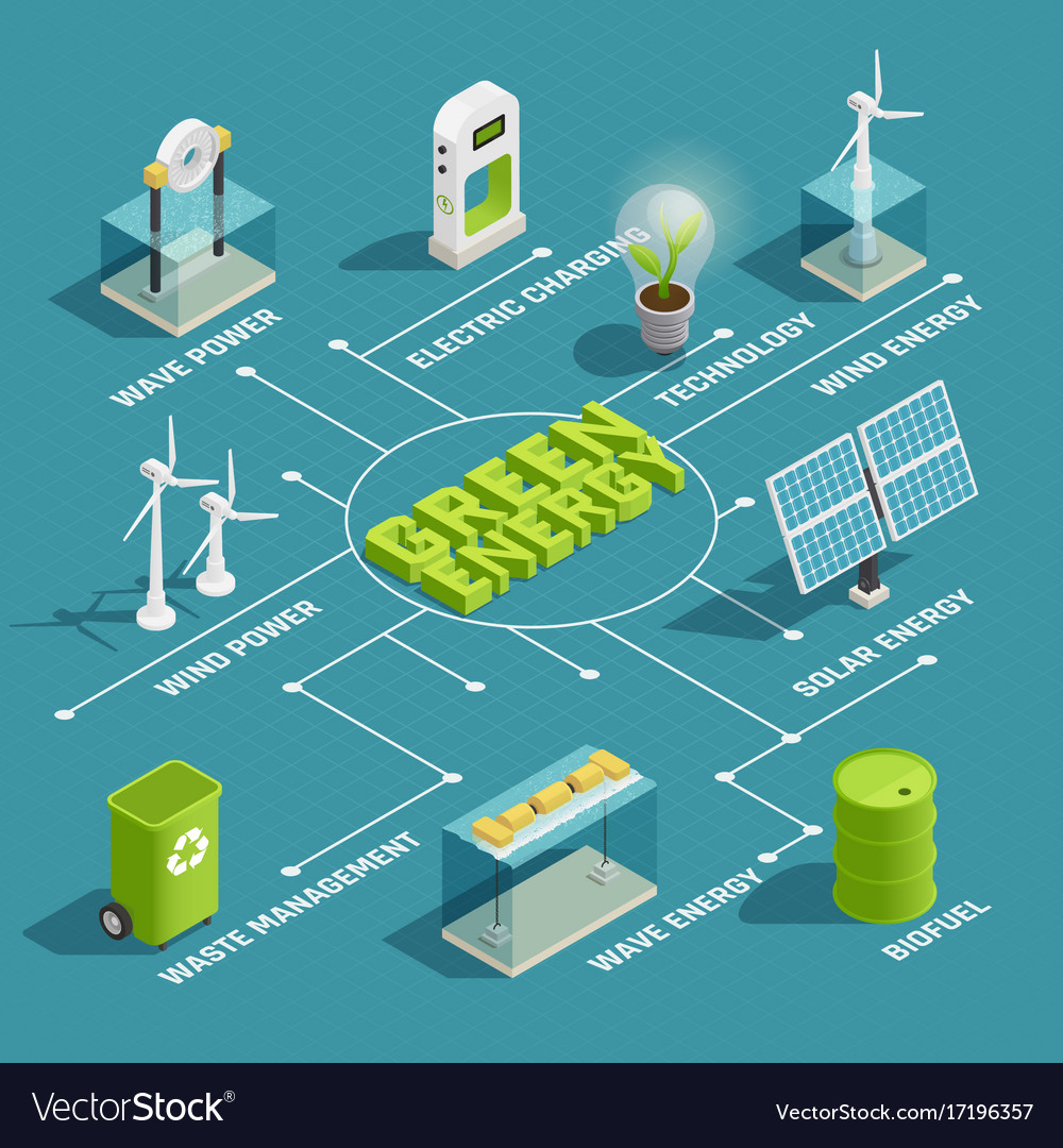 Green energy technology isometric flowchart