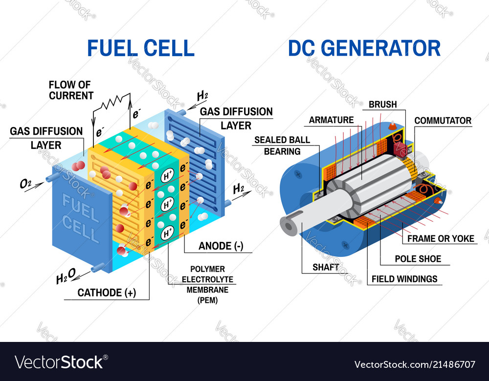 Fuel Cell And Dc Generator Diagram Royalty Free Vector Image