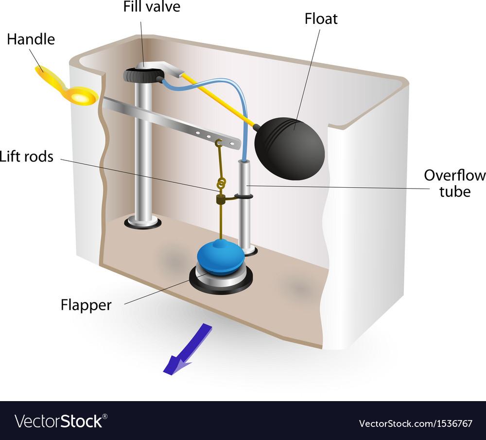Flushing Mechanism In Toilet Tank