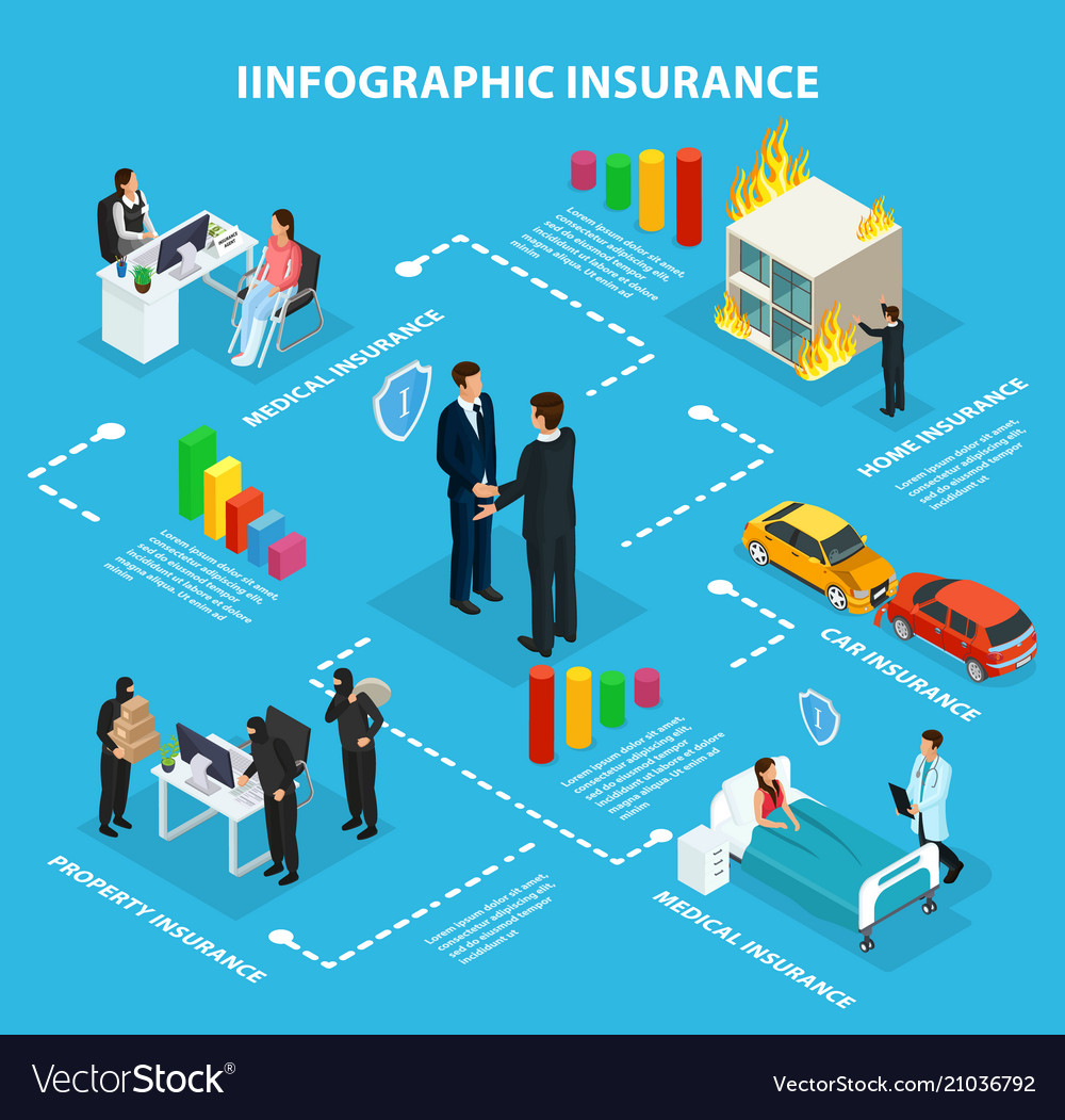Isometric insurance service infographic flowchart