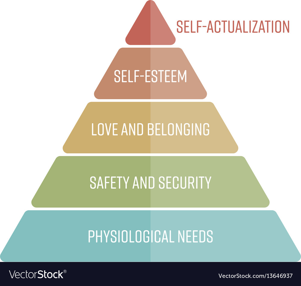 Maslows hierarchy of needs represented as a