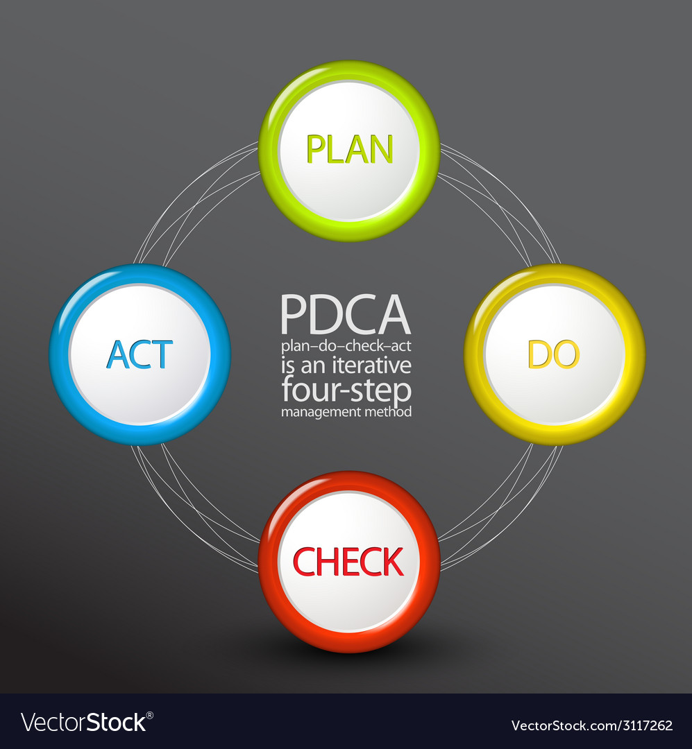 PDCA Plan Do Check Act diagram schema