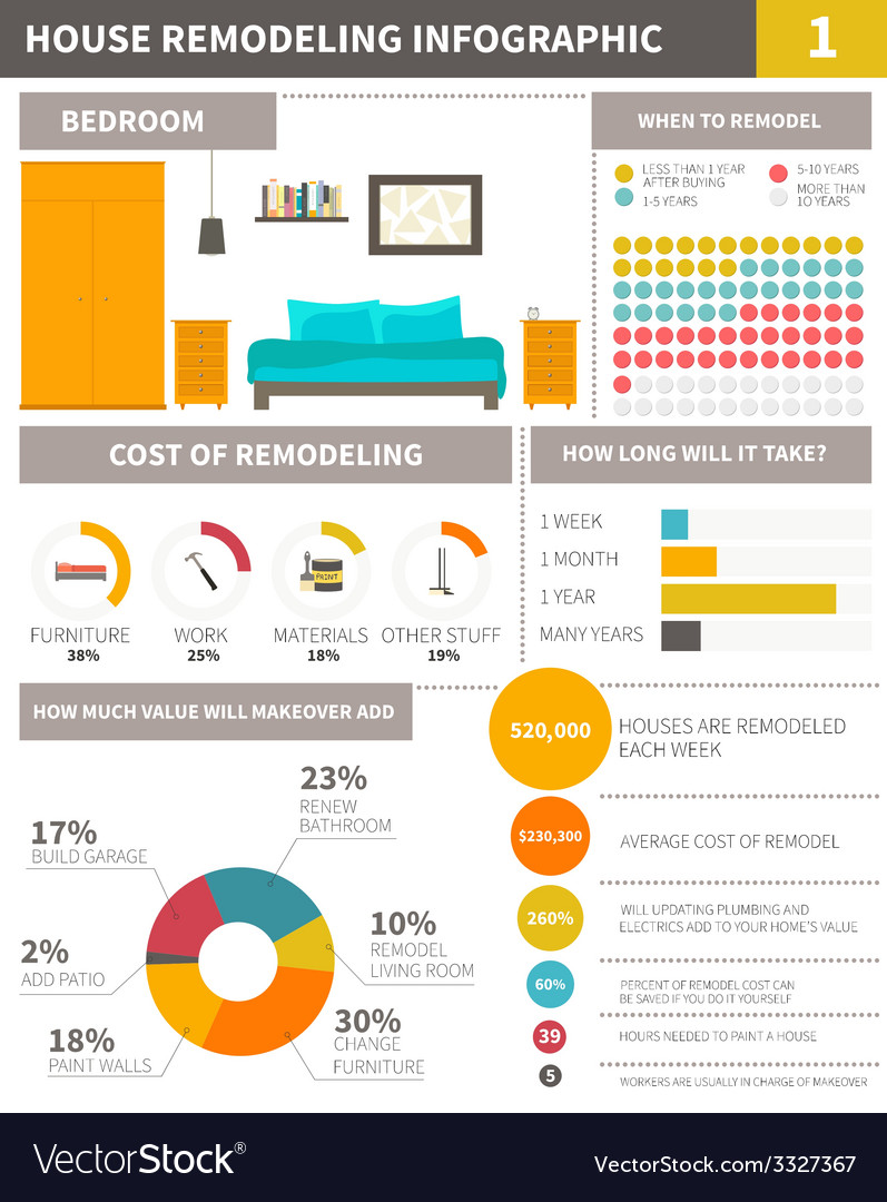 Infographic about remodeling home - file organized