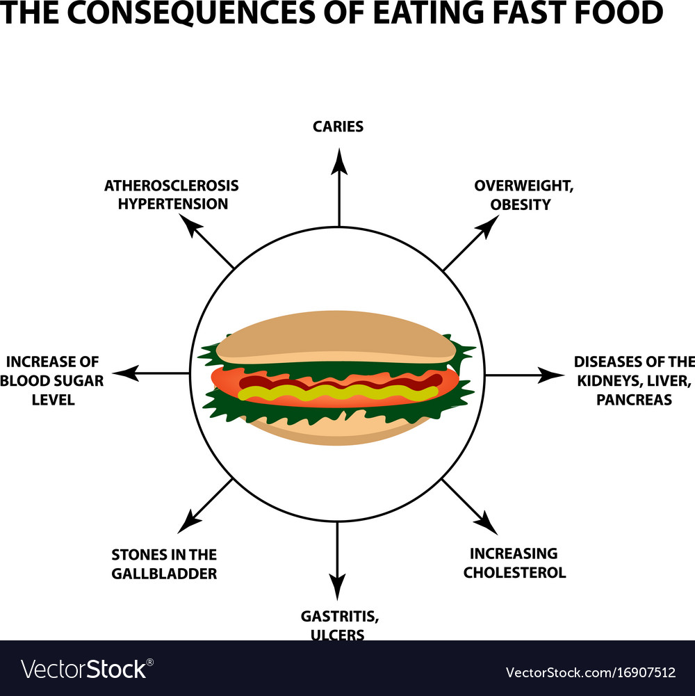 the effects of eating fast food