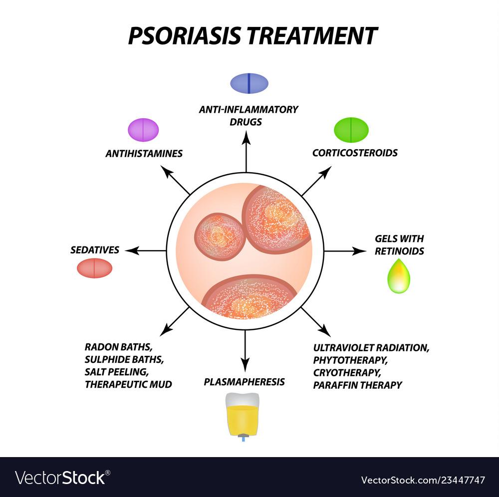Psoriasis treatment eczema dermatitis skin
