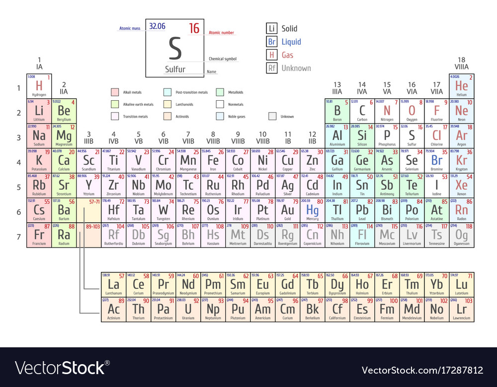 Periodic Table Of The Elements Royalty Free Vector Image