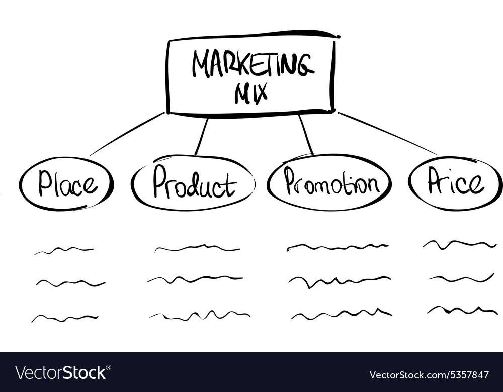 hand drawn marketing mix diagram royalty free vector image rh vectorstock com convert hand drawn diagram convert hand drawn diagram to digital