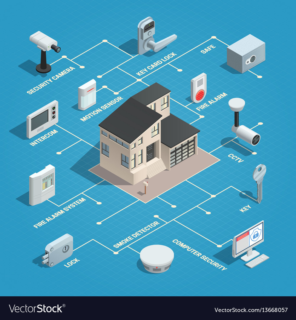 Physical security isometric flowchart